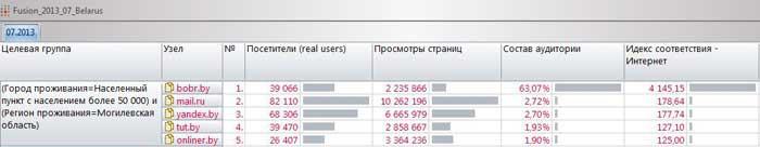 ГРАФИК БАЙНЕТА: Аудитория локальных сайтов vs. национальных порталов