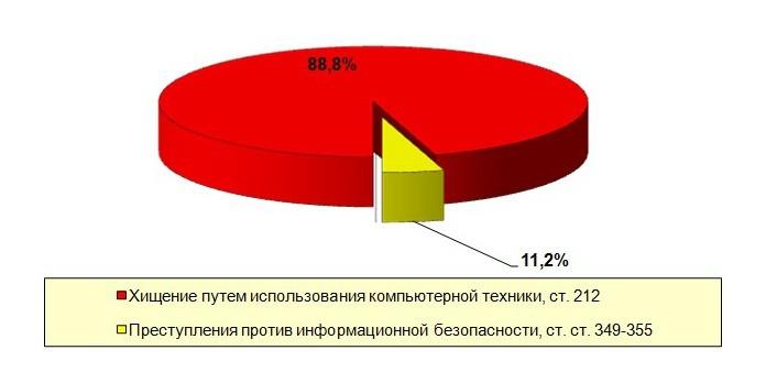 Диаграмма 1 диаграмма 2 сведения о преступлениях, совершенных в отношении женщин и несовершеннолетних в 1 полугодии