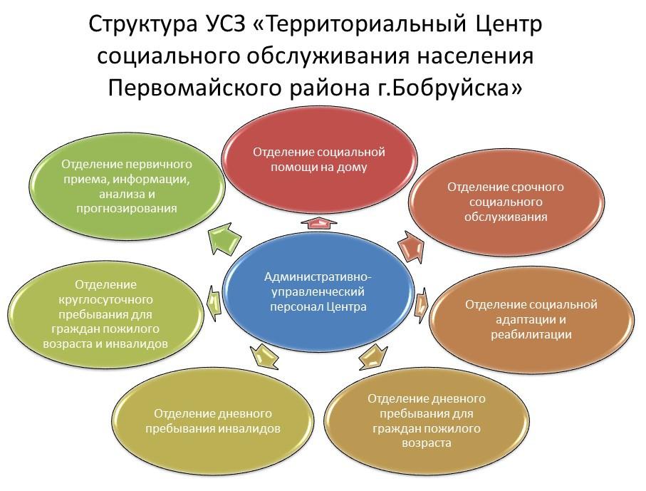Структура Центра (схема)