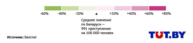 У нас в стране на 100 тысяч жителей в среднем пришлось 991 преступление. Спокойнее всего – в Браславском районе (543).