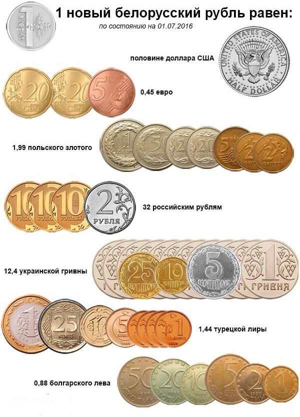 былые времена где поменять росийские рубли на белорусские изготовлено