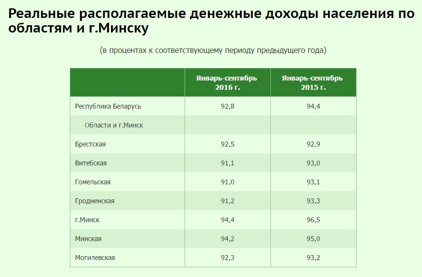 Прогнозы не оправдываются. Реальные доходы белорусов продолжают падать
