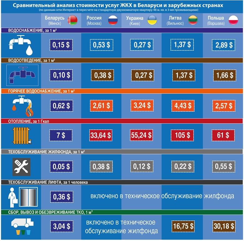 Коммунальники: на жировку белорусы тратят 11% зарплаты, литовцы - 35%, поляки - четверть