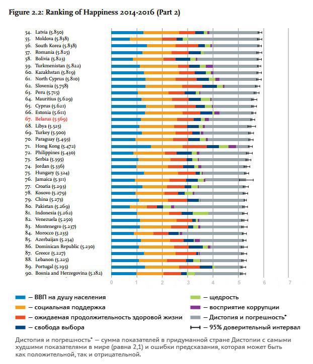 Все несчастней. Беларусь заняла 67-е место в мировом рейтинге счастья