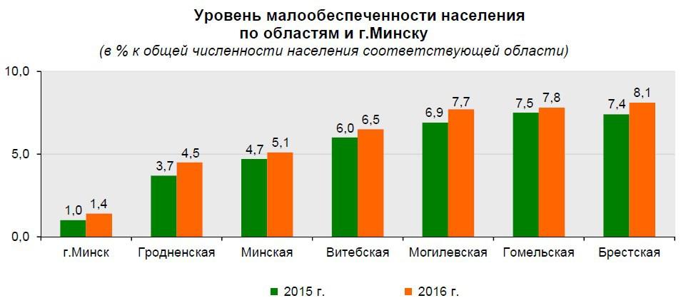 В Беларуси второй год подряд растет число малоимущих