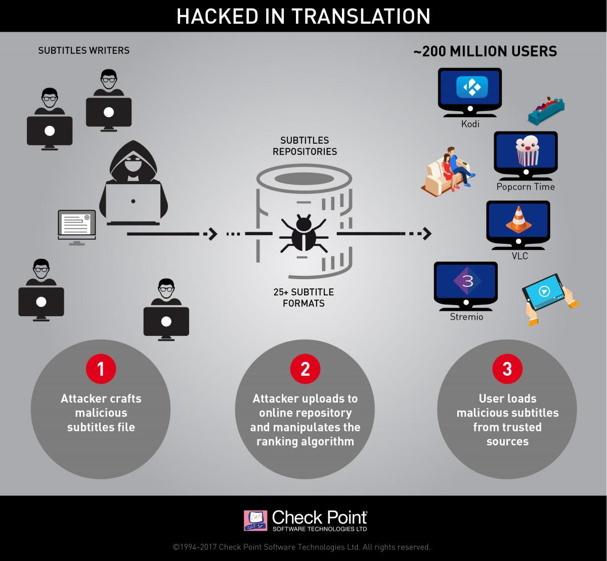 Специалисты компании Check Point опубликовали отчет, в котором говорится о вирусе с новой технологией распространения через субтитры к фильмам. Под угрозой заражения находится около 200 миллионов пользователей.