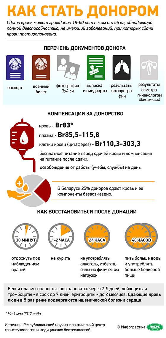 Донорство в РБ