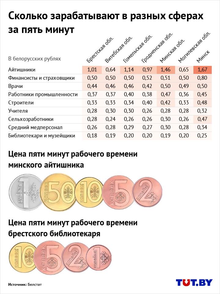 Сколько в Беларуси зарабатывают за 5 минут специалисты разных сфер