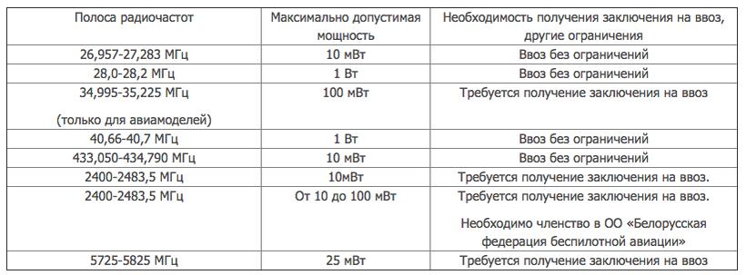 Сегодня состоялось заседание Государственной комиссии по радиочастотам при Совете Безопасности Республики Беларусь, в рамках которого были определены новые правила приобретения и использования радиоуправляемых моделей мощностью до 100 мВт и работающих на частотах 2400 МГц.