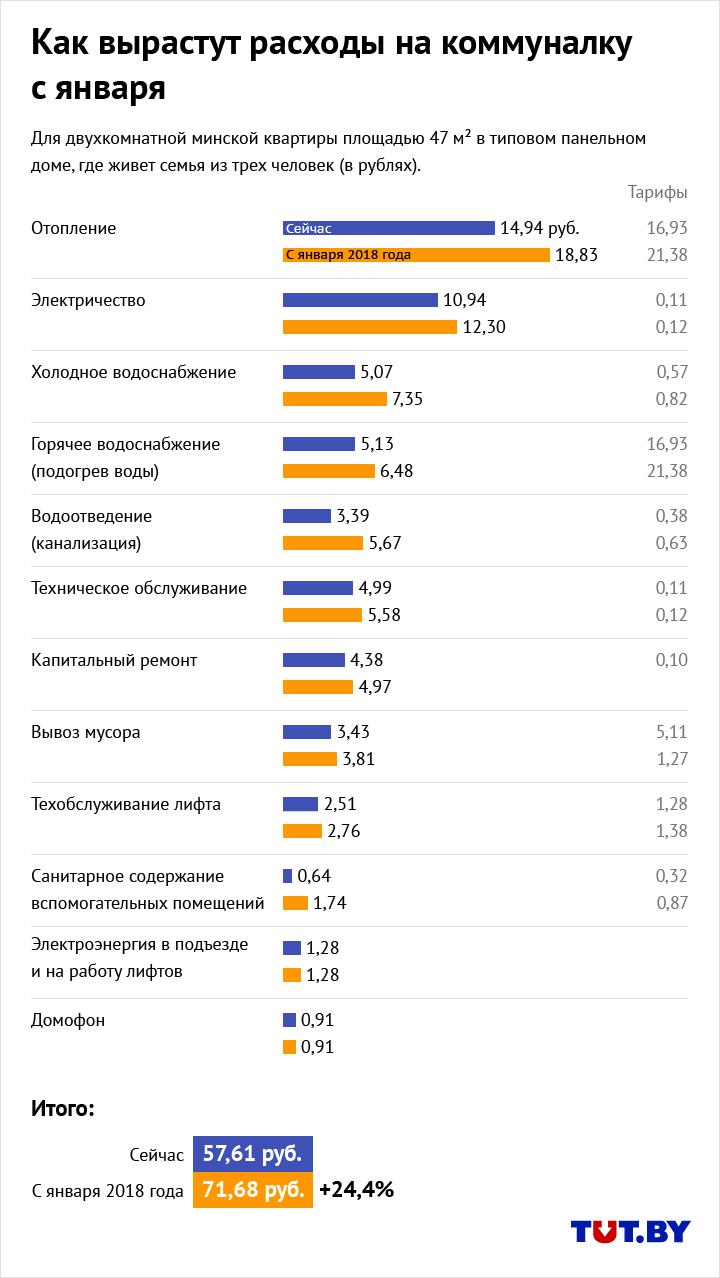 Жировка-2018: расходы на коммуналку в типовой квартире вырастут почти на четверть