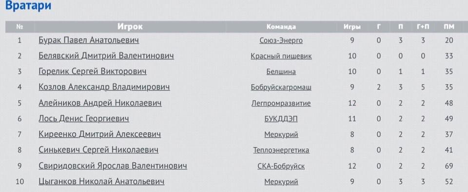 Возвращение Агромаша или заявка Легпрома на бронзу?