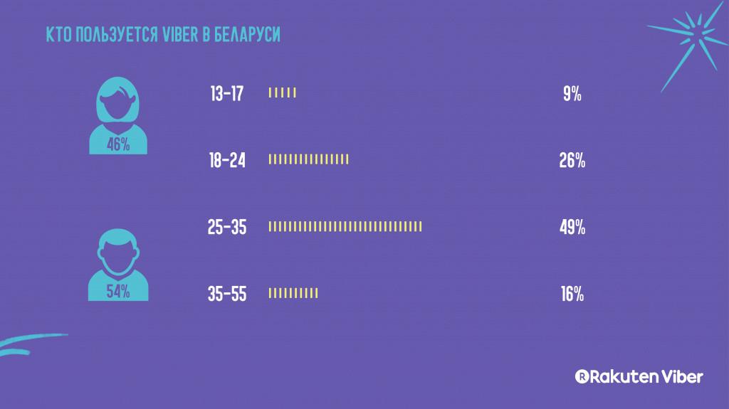 Каждый день по полчаса на Viber: месенджер рассказал о беларуской аудитории
