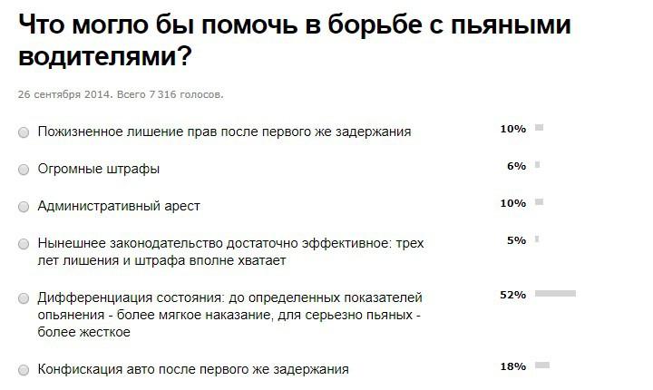 С пьяными за рулем в Беларуси борются давно. Вопрос — насколько эффективно.