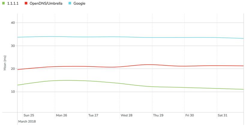Новый DNS-сервис быстрее и безопаснее, чем 8.8.8.8 от Google