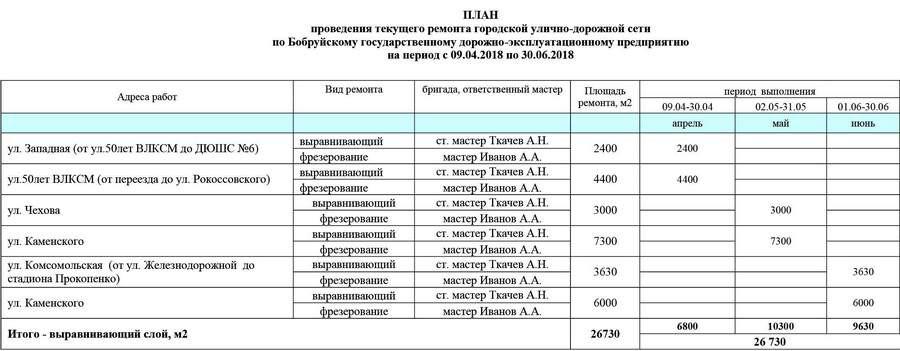 Июнь 2018-го: где в Бобруйске пройдет ремонт дорожного покрытия