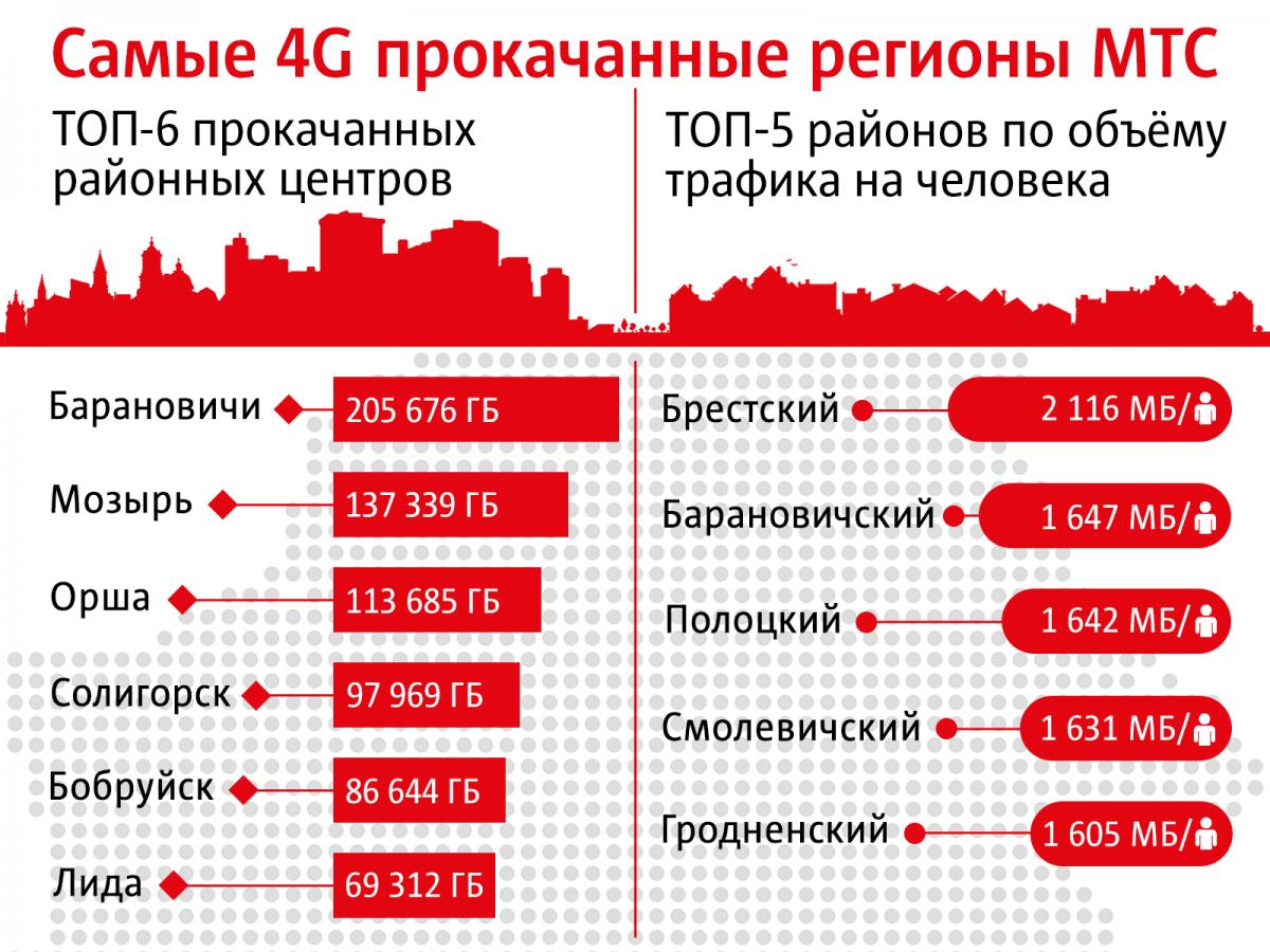 МТС назвал самый 4G прокачанный регион