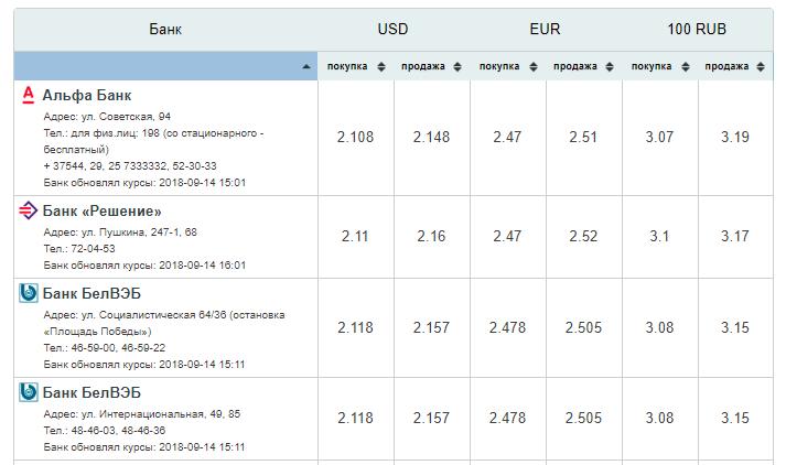 Курсы валют Бобруйска