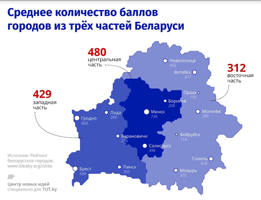 Где в Беларуси лучше жить? Главные инсайты Рейтинга белорусских городов