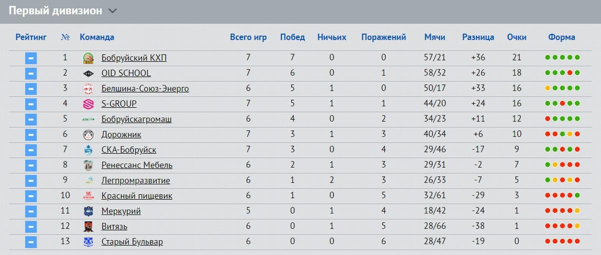 Бобруйский КХП продолжает победную поступь