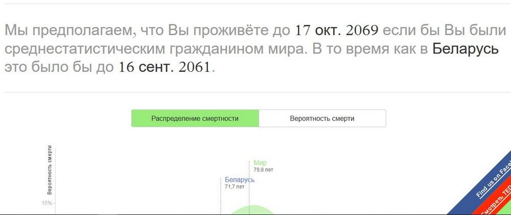 Узнайте предполагаемую дату своей смерти. Сайт с данными ООН набирает популярность в интернете