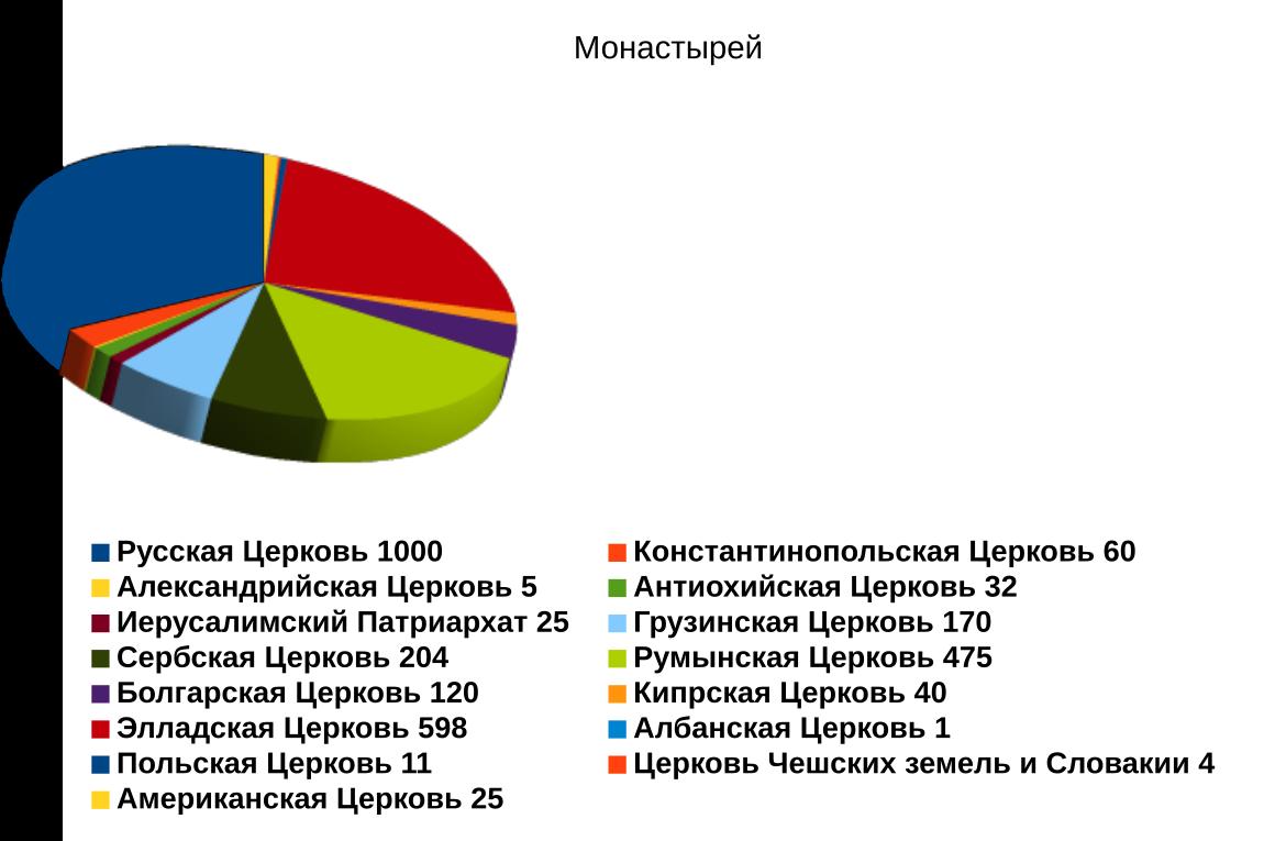 Информация о поместных Православных Церквях в цифрах и графиках.