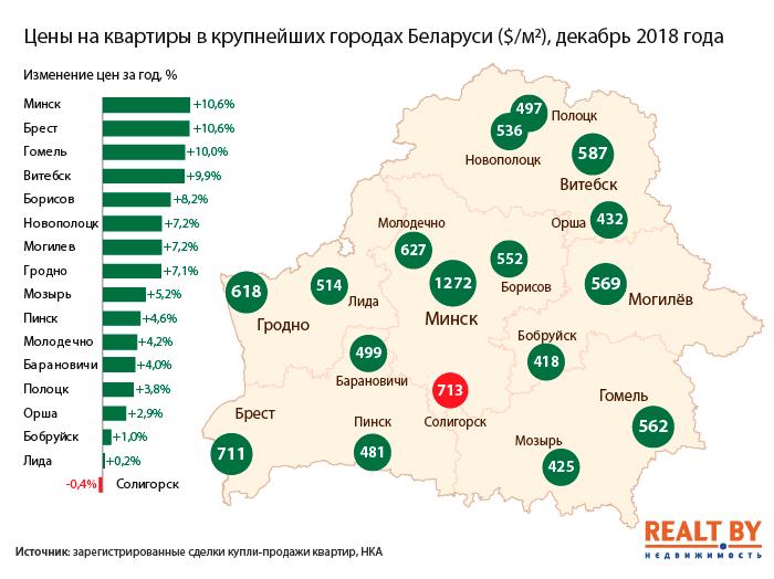Рынок жилья Бобруйска и областного центра - итоги 2018 года