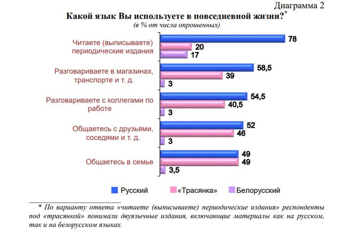 На мове общается 3% населения, на трасянке — 49%. Все больше белорусов считают русский язык родным