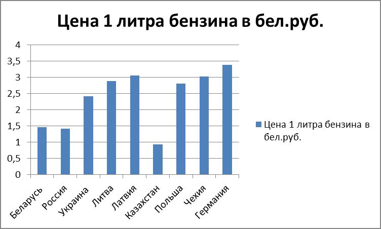 Сравнение цен на топливо в Беларуси и других странах