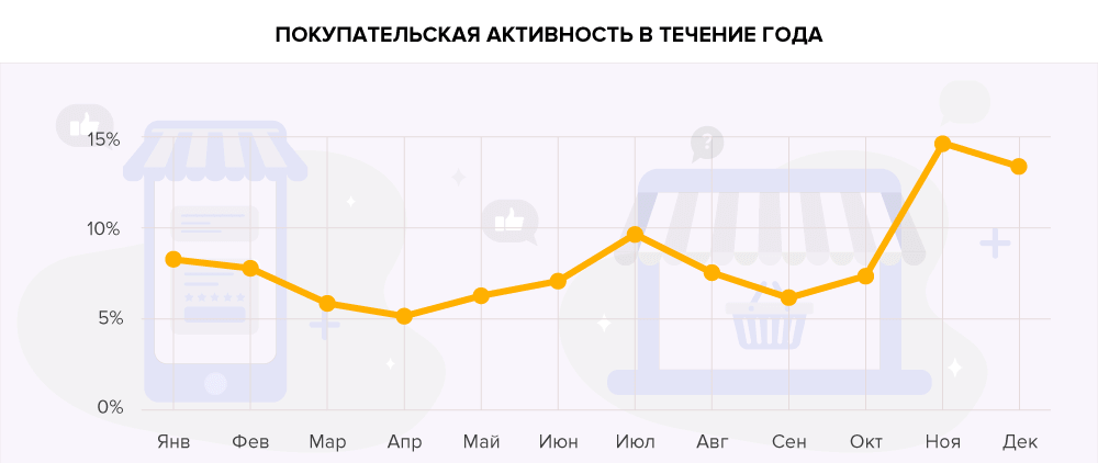 Что белорусы заказывают в интернете?