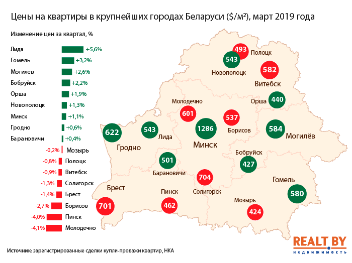 Несмотря на слабый спрос в Могилёве и Бобруйске выросли цены на квартиры