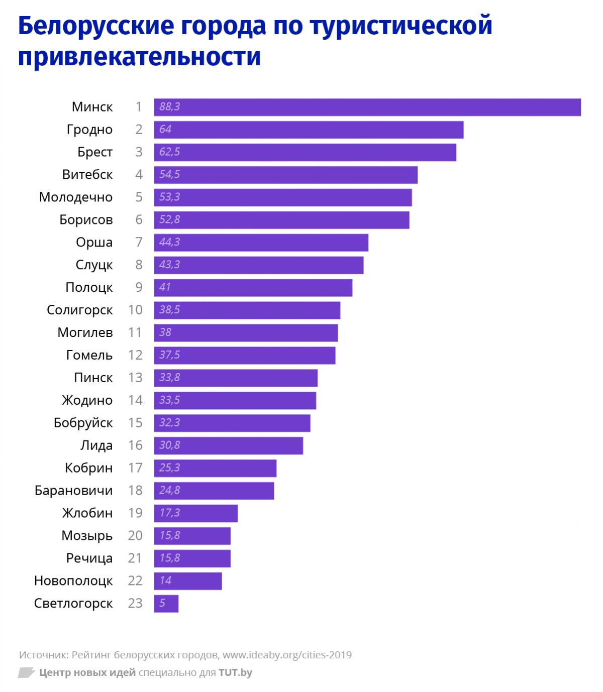 Бобруйск и Светлогорск оказались на последних местах в рейтинге белорусских городов