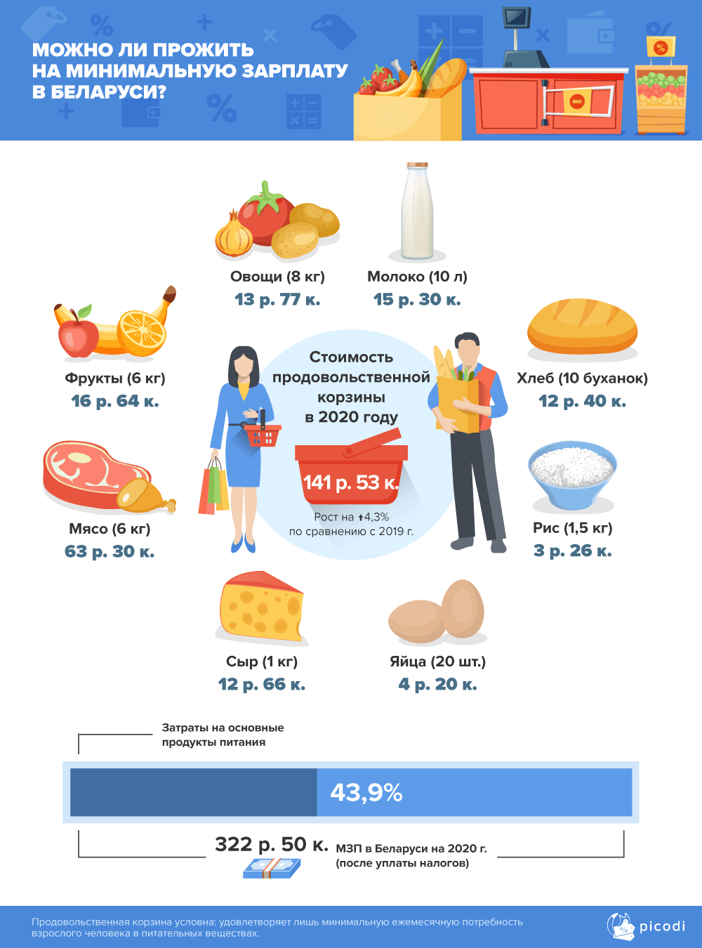 Минимальная зарплата в мире. На каком месте Беларусь?