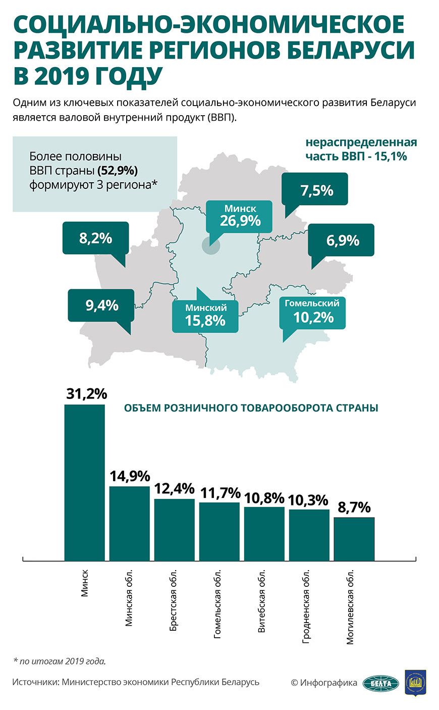 социально-экономическое развитие беларуси в 2019 году