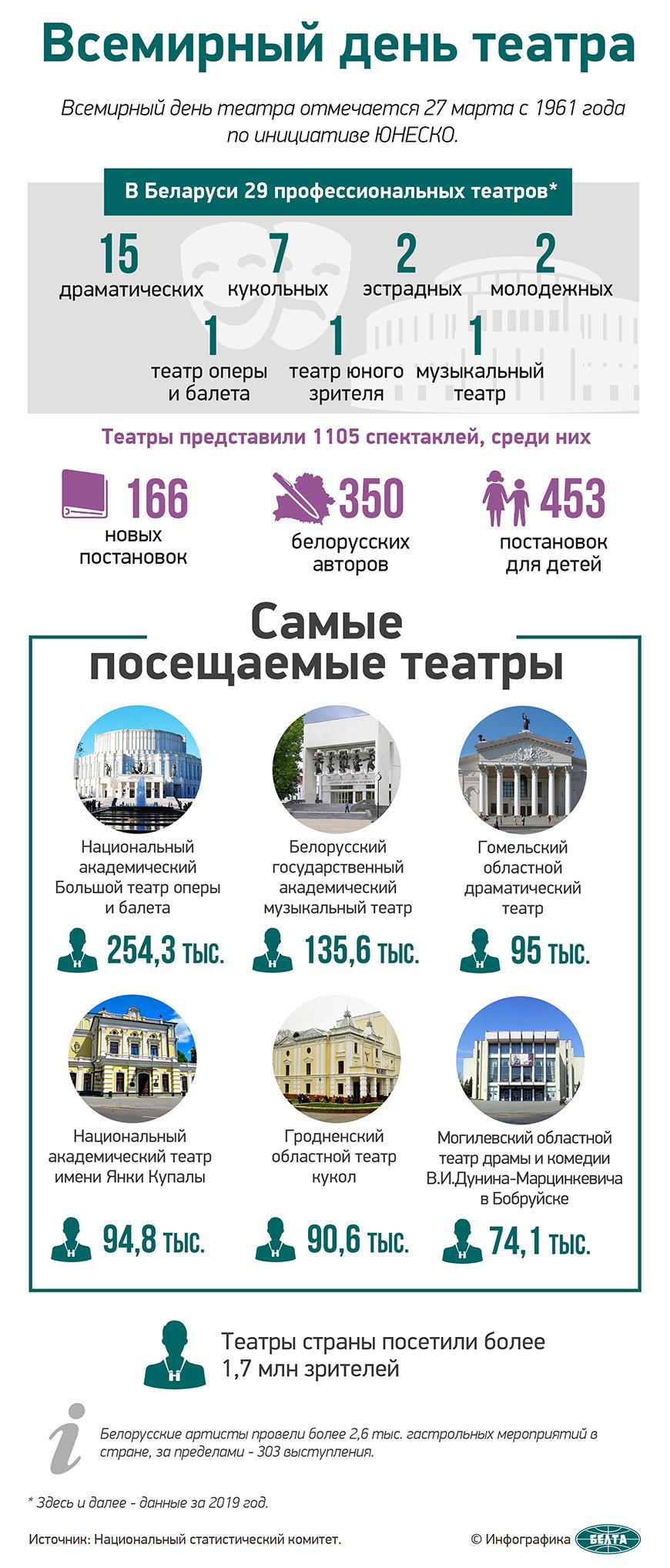 белорусские театры статистика