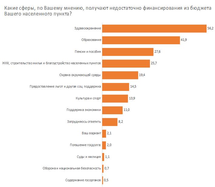 Белорусы не знают о бюджете ничего — и всех это устраивает