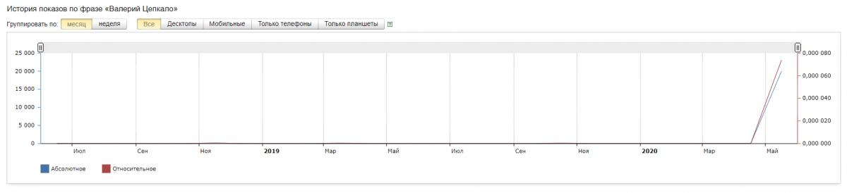 Кто из претендентов на пост президента популярнее в поисковиках — отвечают Google и «Яндекс»