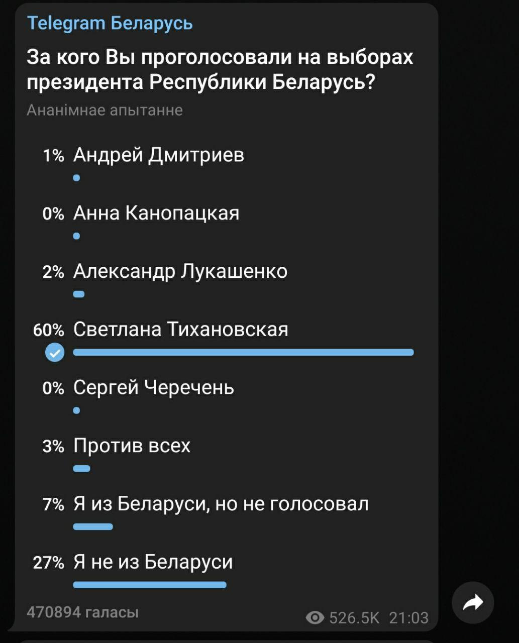 Telegram предлагает белорусам сказать, за кого они голосовали на выборах
