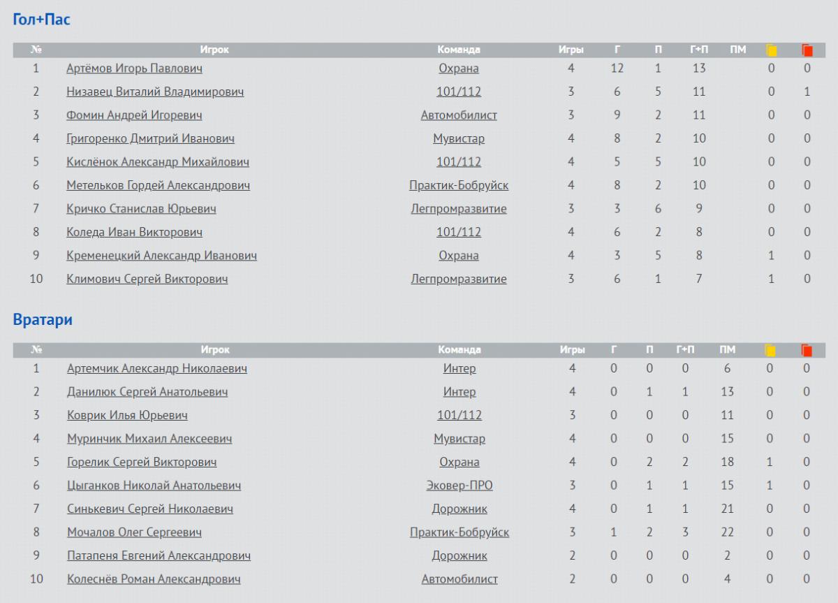 Легион побеждает и возглавляет турнирную таблицу Второго дивизиона