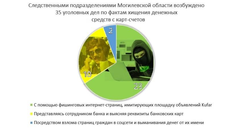 Мошенники похитили с карточки бобруйчанки более 7,5 тысяч рублей