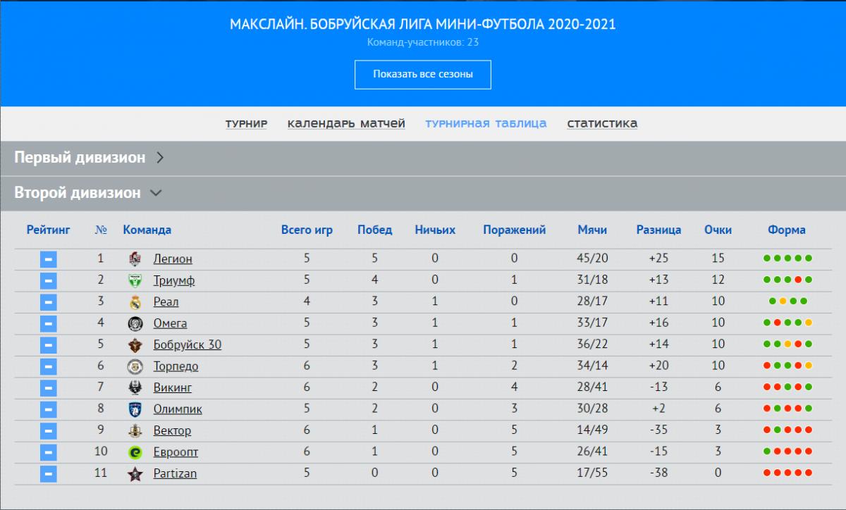 Интер набирает первые очки, а S-Group выходит на первое место