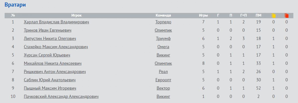 Евроопт сенсационно побеждает Торпедо