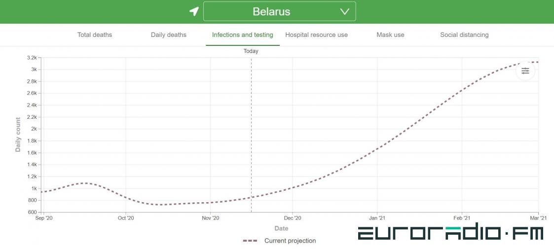 Белорусская статистика по COVID-19 расходится с европейской и мировой: как так?