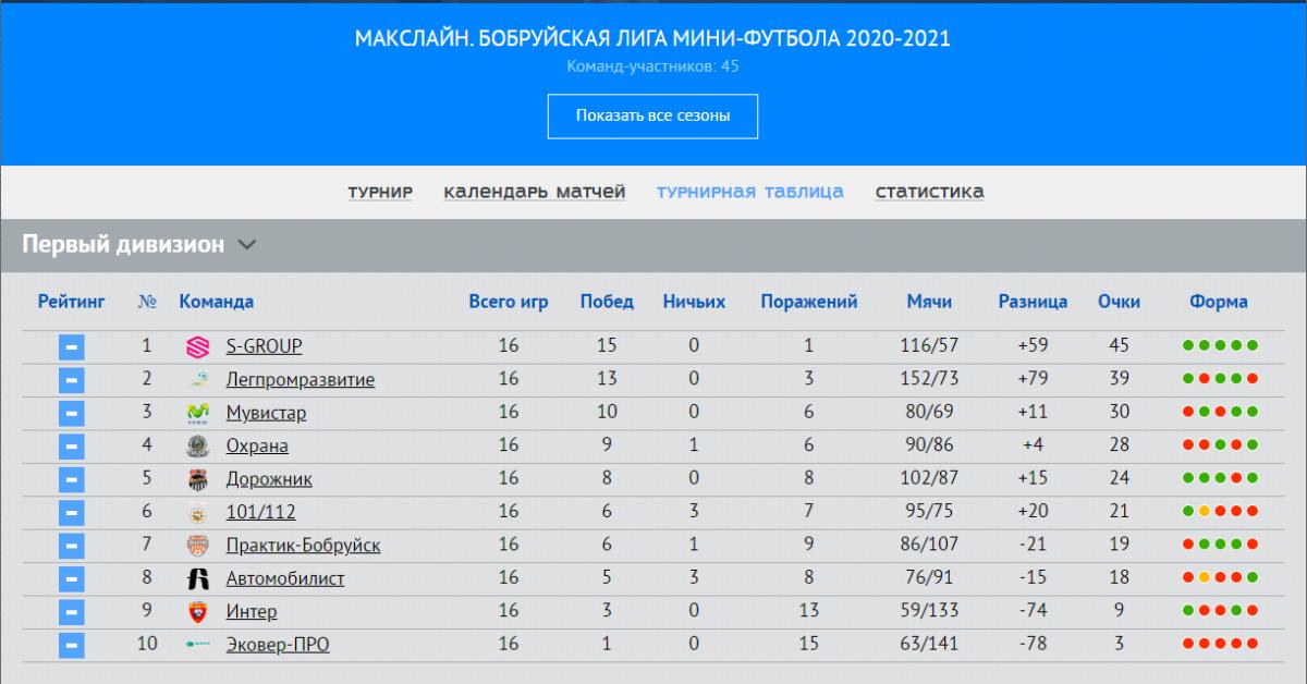 Битва «карликов». Partizan побеждает Вектор