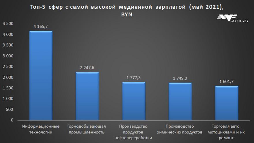 Топ-5 работ в Беларуси, где платят больше всего и где меньше. Медианные зарплаты