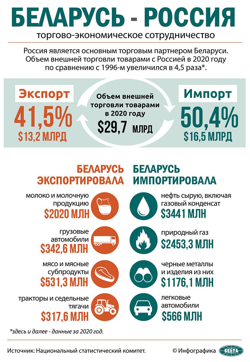 Лукашенко прибыл в Москву. Вечером в Кремле пройдут переговоры с Путиным по интеграционному пакету